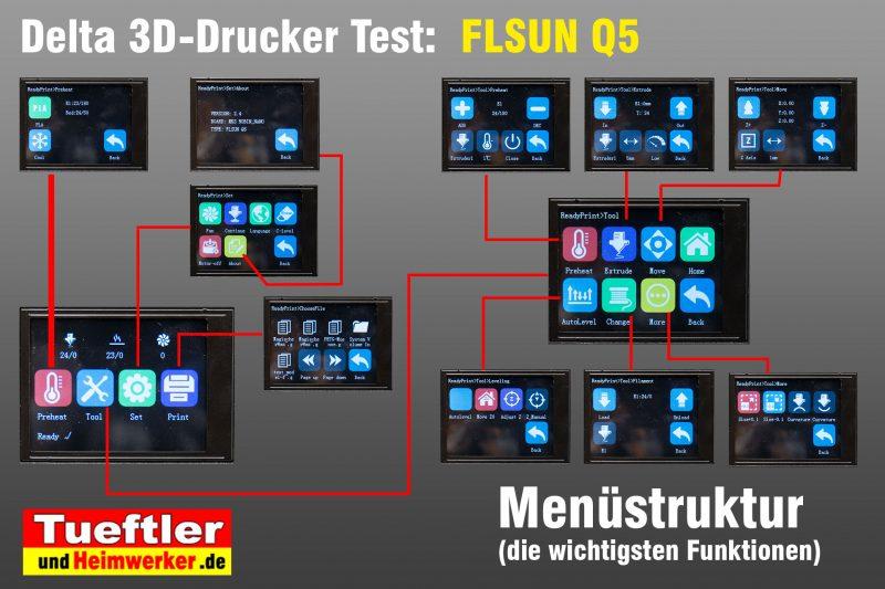Flsun-Q5-Delta-3D-Drucker-Tutorial-Menuestruktur