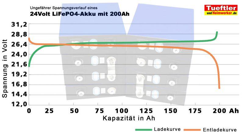 Ladekurve Entladekurve LiFePO4 Akku mit 24 Volt 200Ah